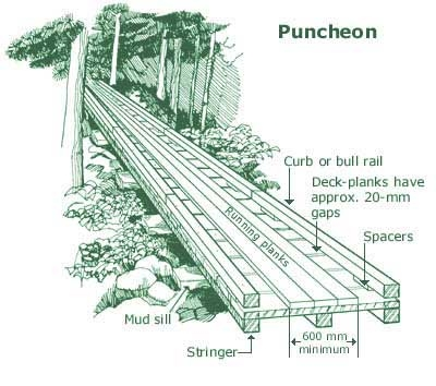 plank road built
